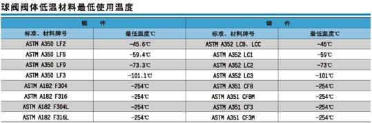 低温材料最低使用温度