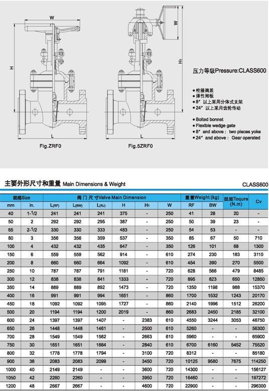 API美标闸阀外形尺寸及重量图片2