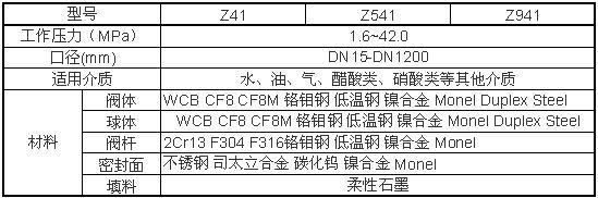 Z941H、Z941W、Z941Y电动闸阀性能参数图