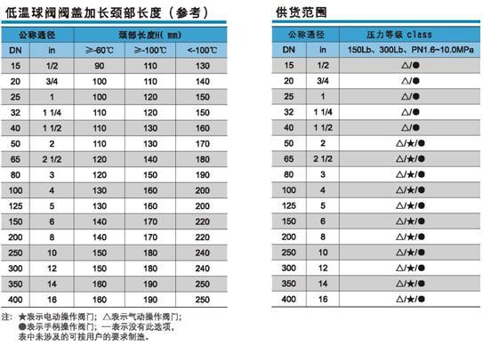 低温wwwyabo124阀盖加长颈部长度及供货范围